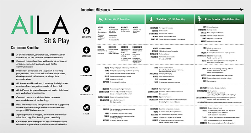 AILA Sit & Play Curriculum
